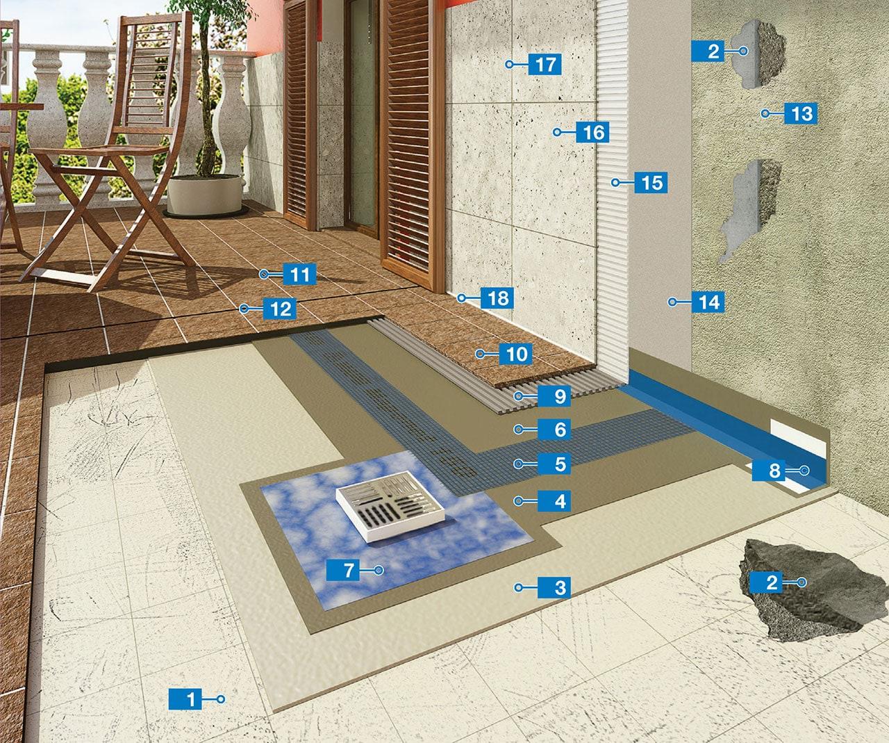 Sistema per l\'impermeabilizzazione e la posa di ceramica in terrazze ...