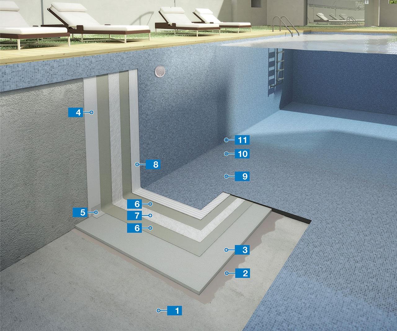 Sistema per l impermeabilizzazione e la posa di mosaico vetroso in piscina mapei - Posa piastrelle mosaico ...