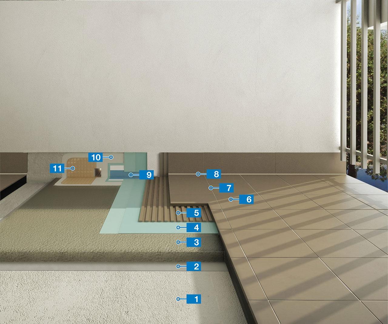 Sistema rapido per l\'impermeabilizzazione e la posa di ceramica su ...